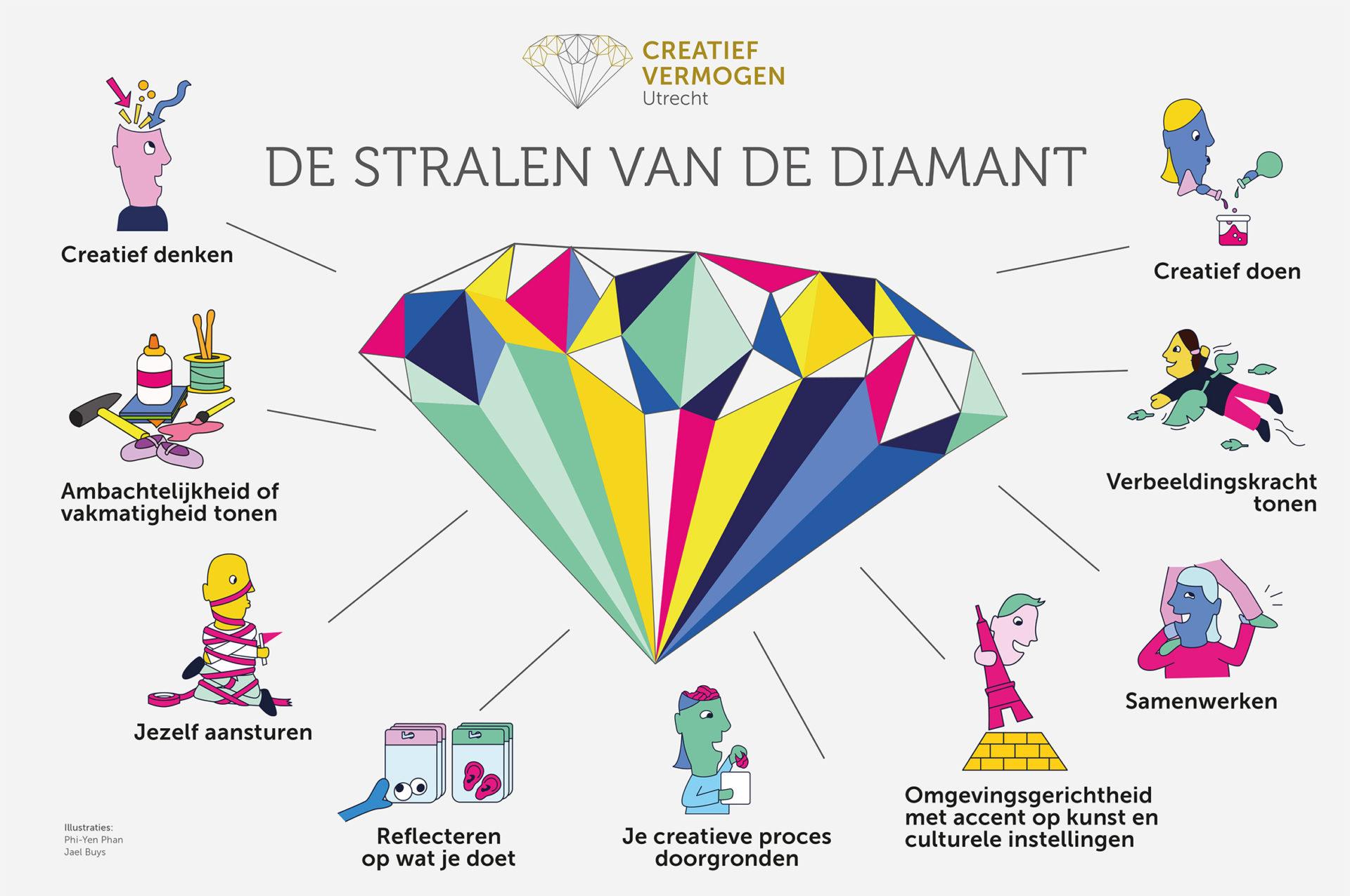Creatief Vermogen Utrecht